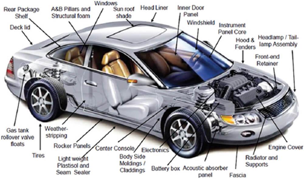 Avtomobilski deli, izdelani iz lahke plastike in gume